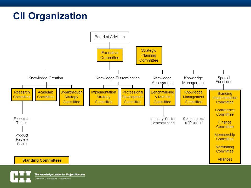 CII Organization Board of Advisors Knowledge Creation
