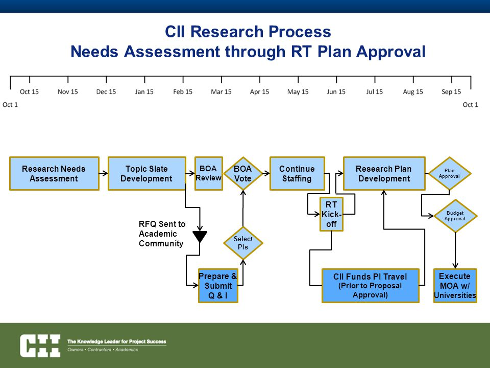 CII Research Process Needs Assessment through RT Plan Approval