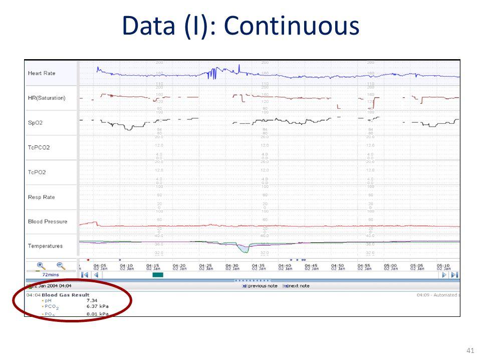 Data (I): Continuous