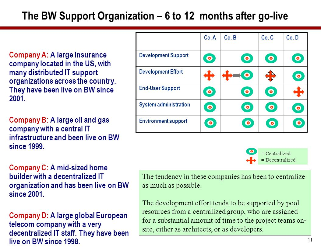 The BW Support Organization – 6 to 12 months after go-live