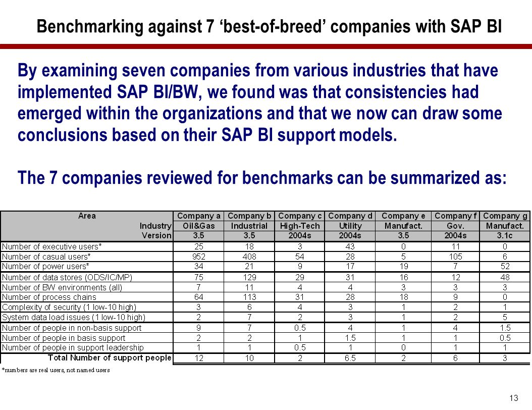 Benchmarking against 7 'best-of-breed' companies with SAP BI