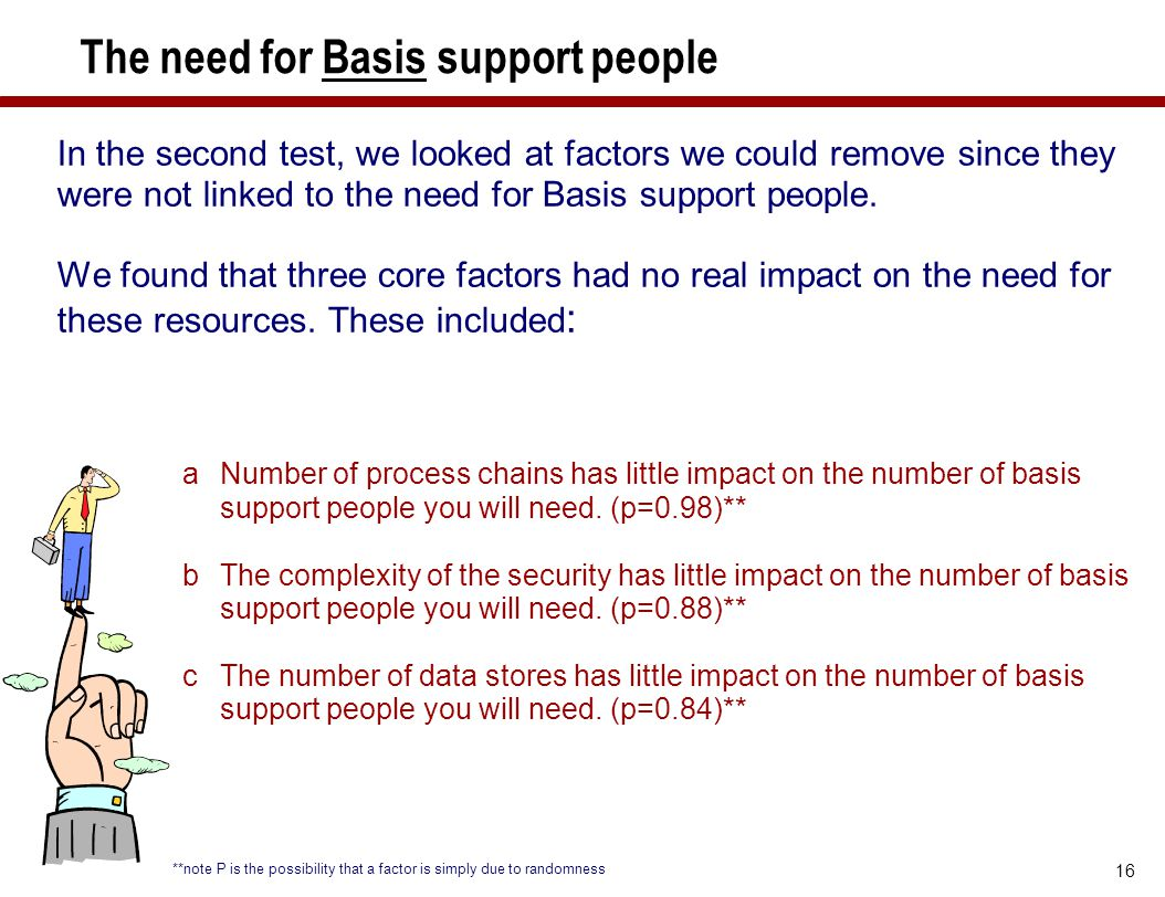 The need for Basis support people