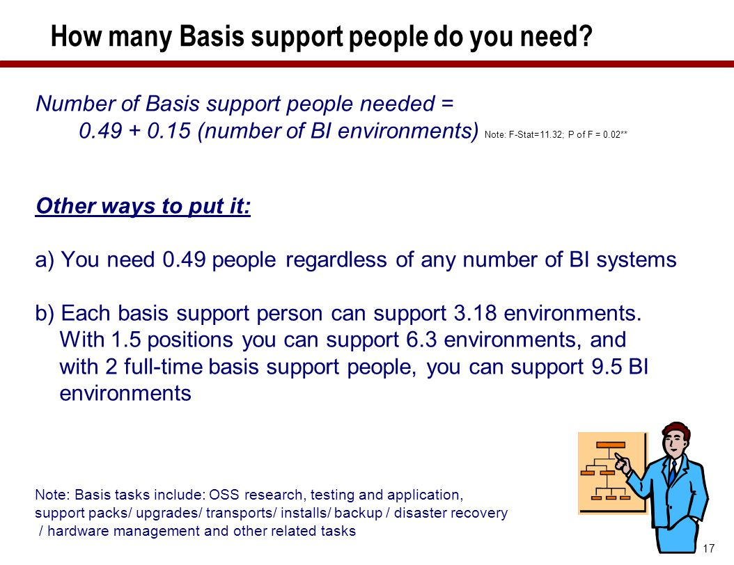 How many Basis support people do you need