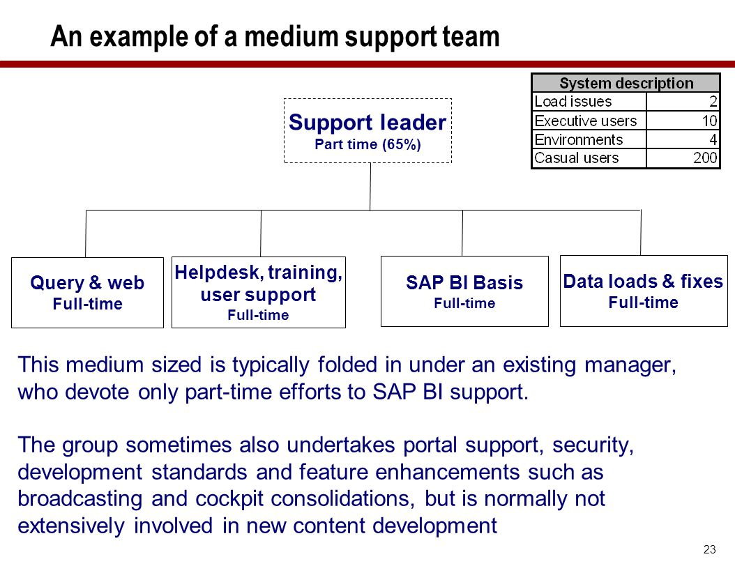 An example of a medium support team