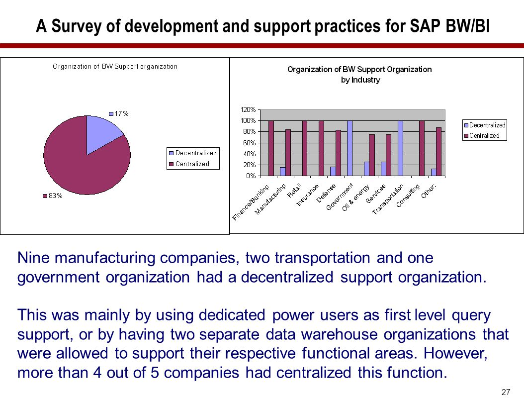 A Survey of development and support practices for SAP BW/BI