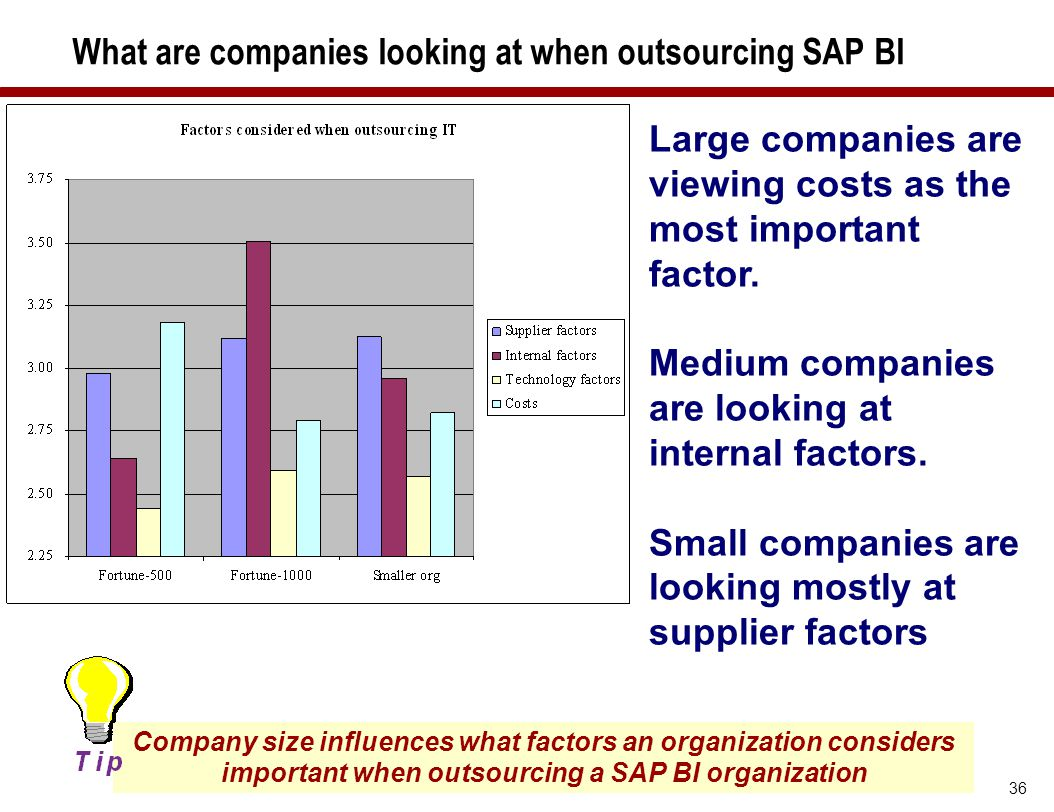 What are companies looking at when outsourcing SAP BI