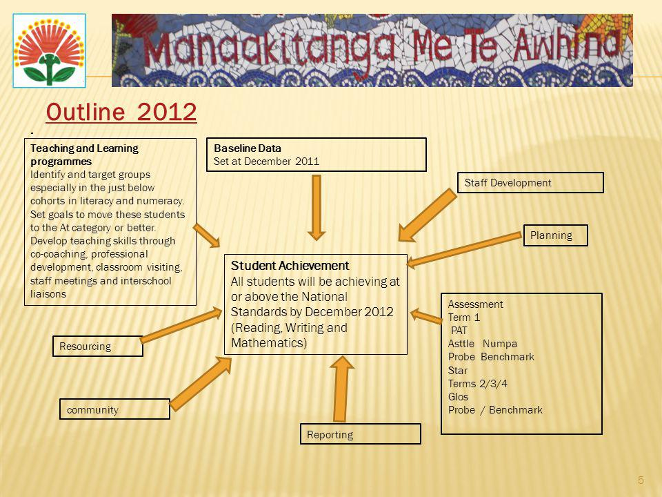 Outline 2012 . Student Achievement