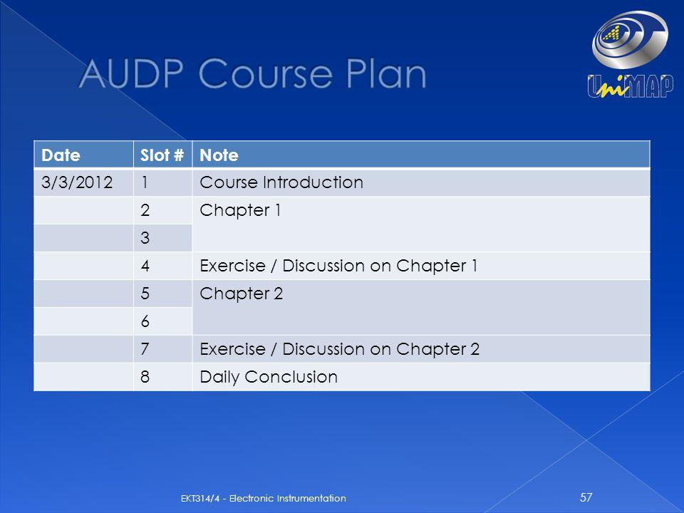 AUDP Course Plan Date Slot # Note 3/3/2012 1 Course Introduction 2