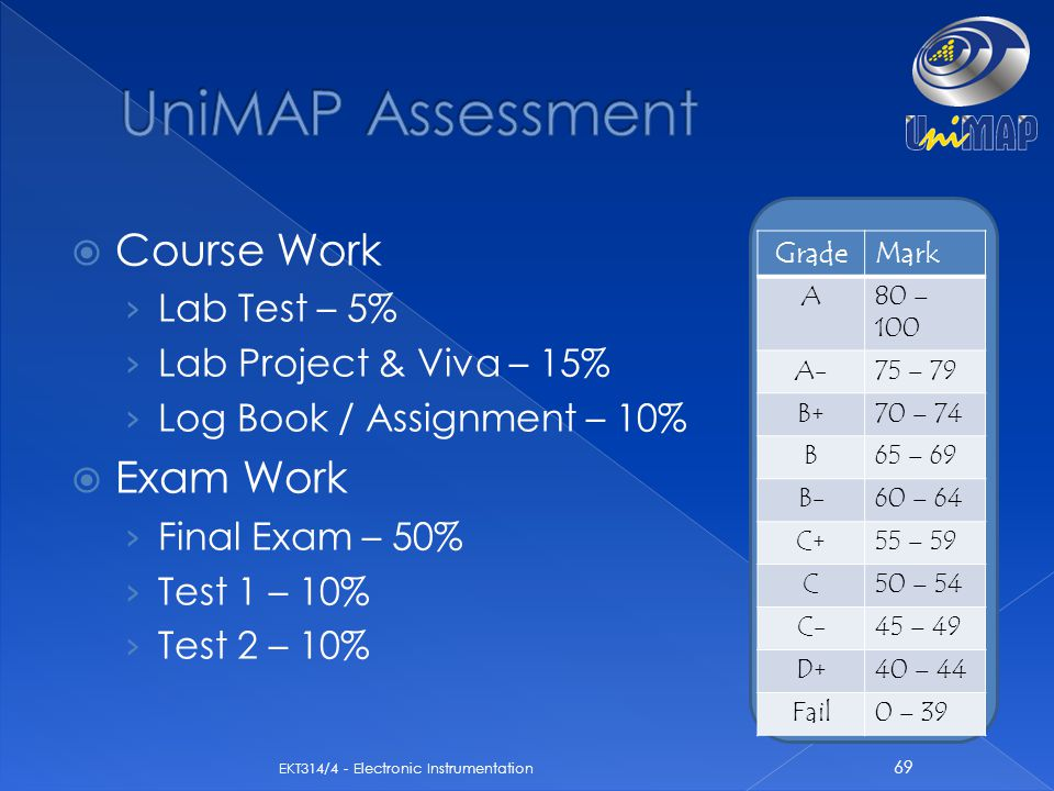 UniMAP Assessment Course Work Exam Work Lab Test – 5%