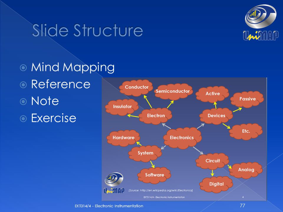 Slide Structure Mind Mapping Reference Note Exercise