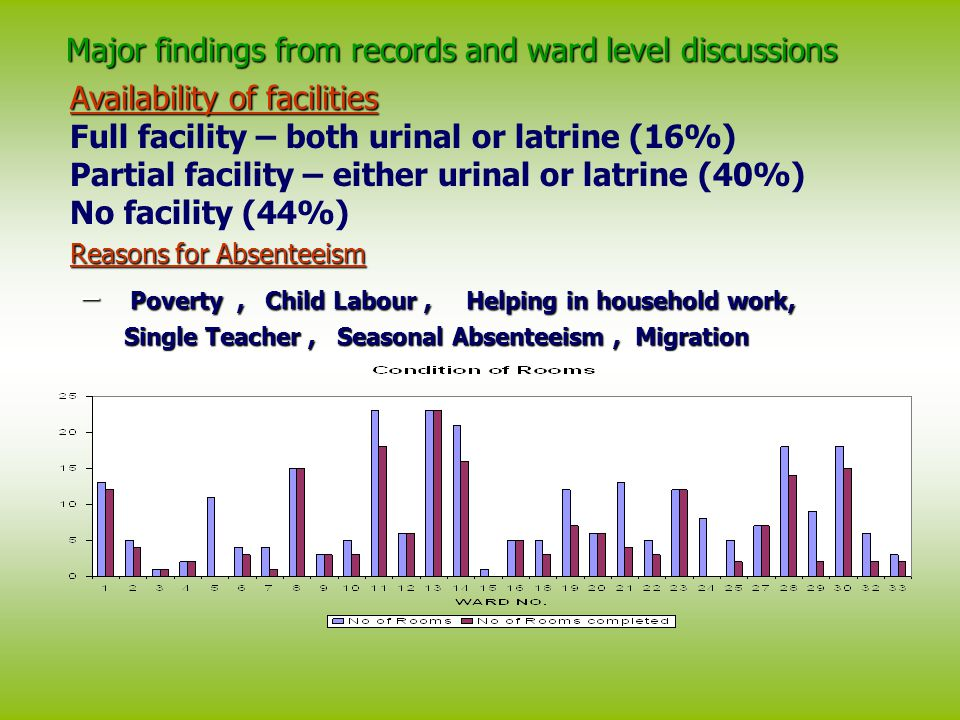 Major findings from records and ward level discussions