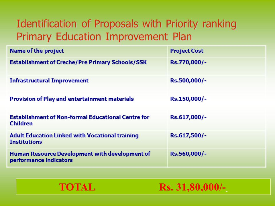 Identification of Proposals with Priority ranking Primary Education Improvement Plan