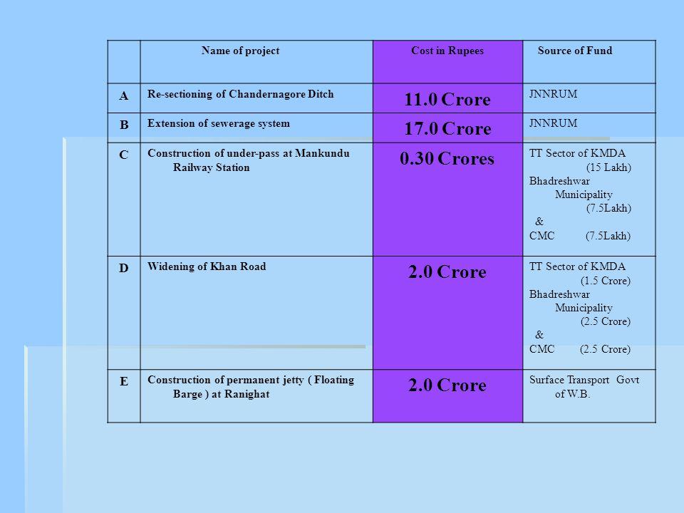 11.0 Crore 17.0 Crore 0.30 Crores 2.0 Crore