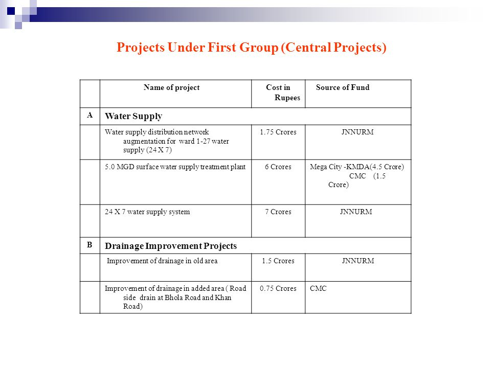 Projects Under First Group (Central Projects)