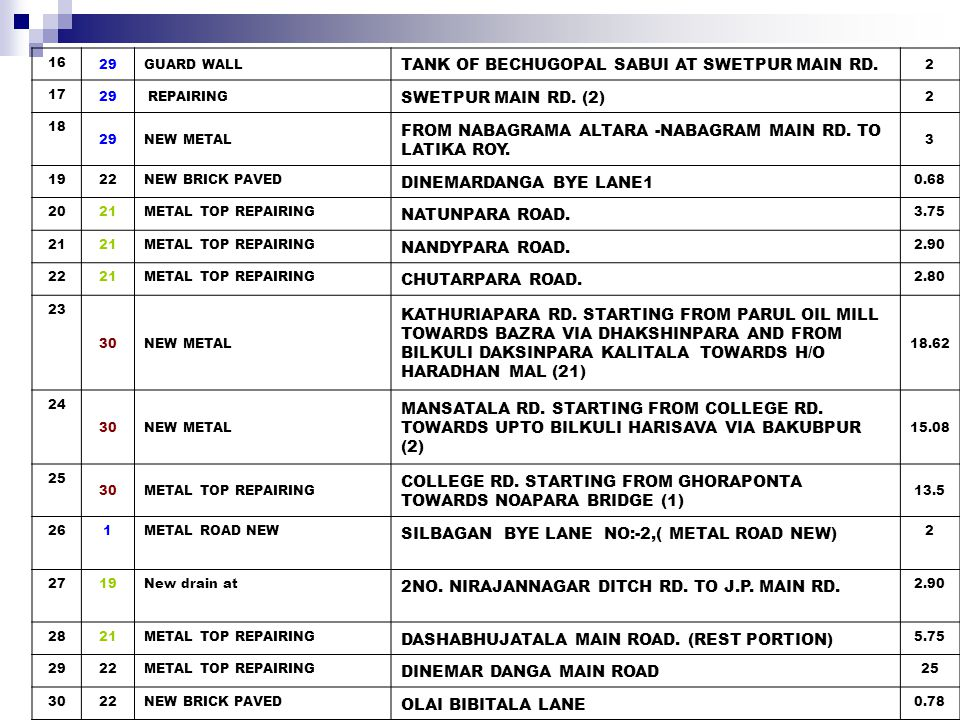 TANK OF BECHUGOPAL SABUI AT SWETPUR MAIN RD. SWETPUR MAIN RD. (2)