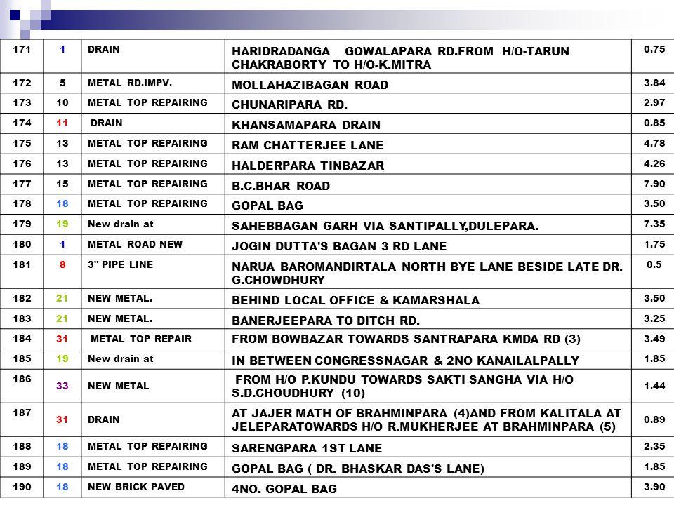 HARIDRADANGA GOWALAPARA RD.FROM H/O-TARUN CHAKRABORTY TO H/O-K.MITRA