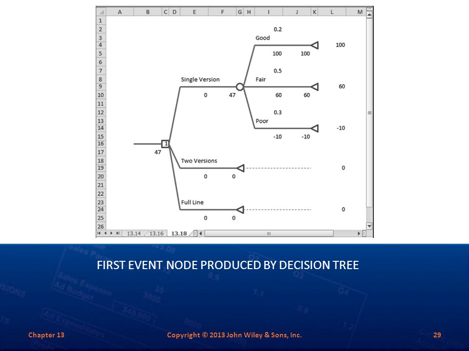 First Event Node Produced by Decision Tree