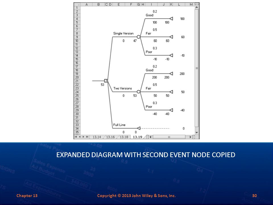 Expanded Diagram with Second Event Node Copied