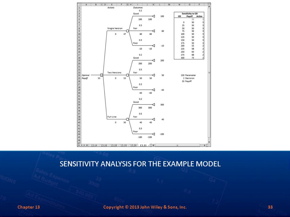 Sensitivity Analysis for the Example Model