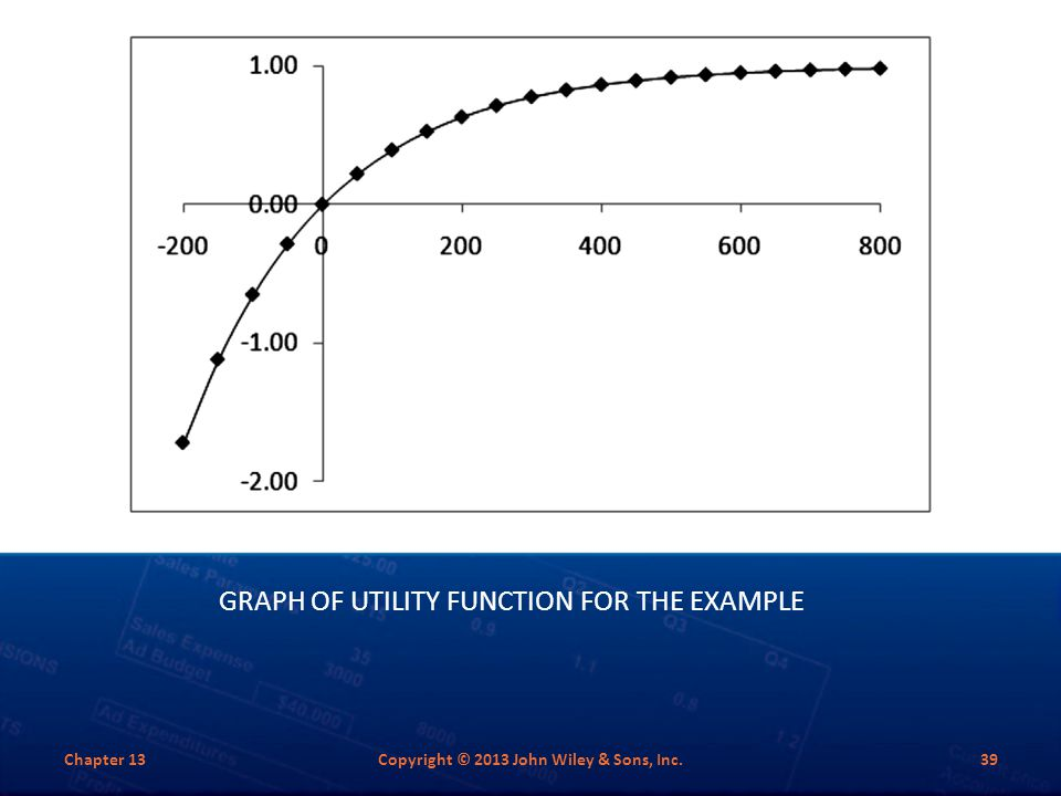 Graph of Utility Function for the Example