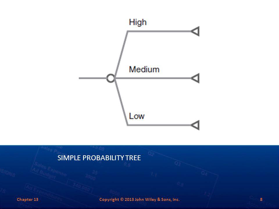 Simple Probability Tree