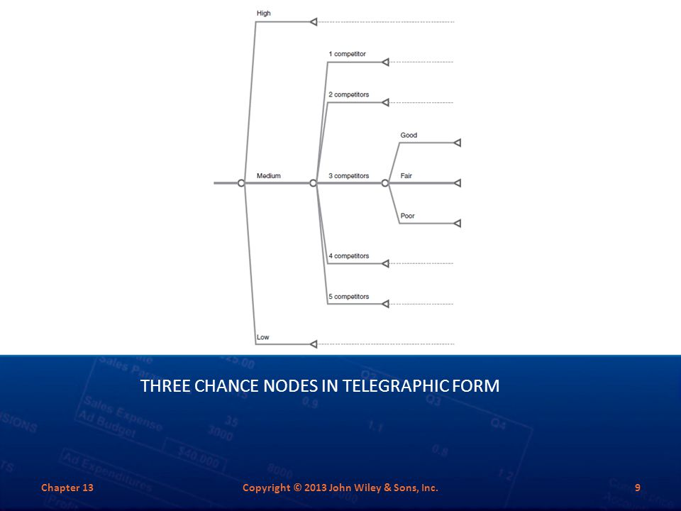 Three Chance Nodes in Telegraphic Form