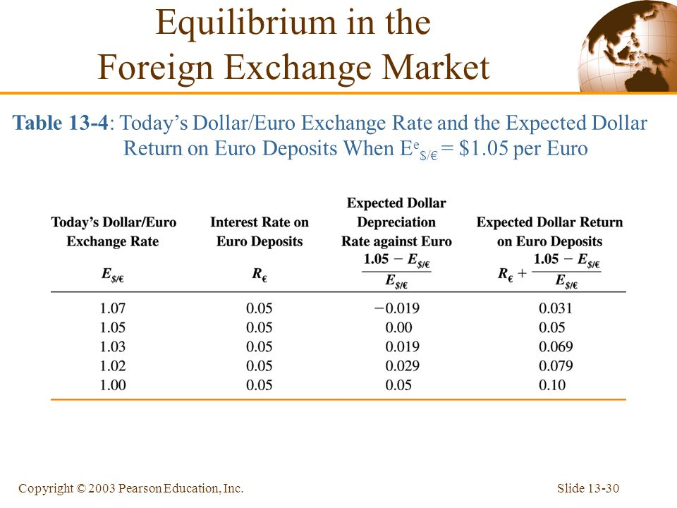 Equilibrium in the Foreign Exchange Market