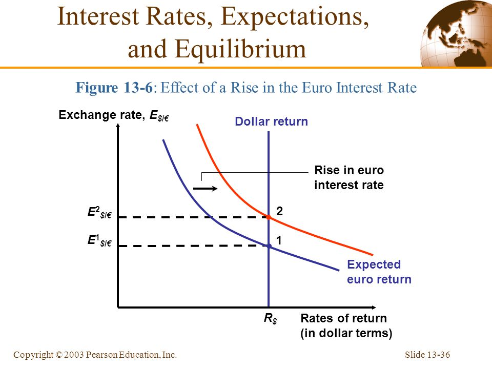 Interest Rates, Expectations, and Equilibrium