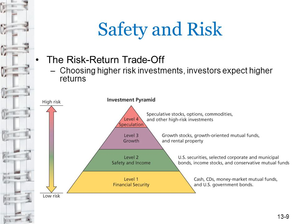 Safety and Risk The Risk-Return Trade-Off