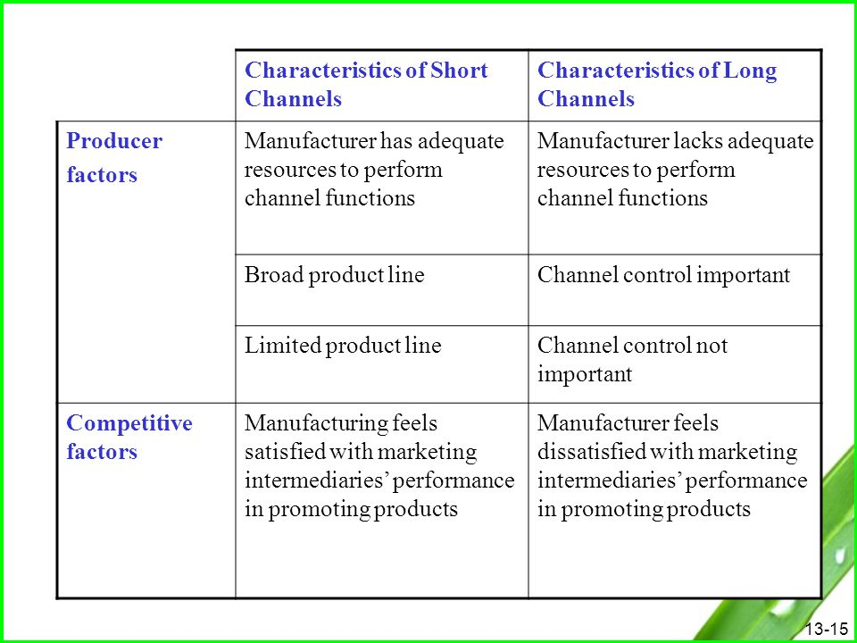 Characteristics of Short Channels