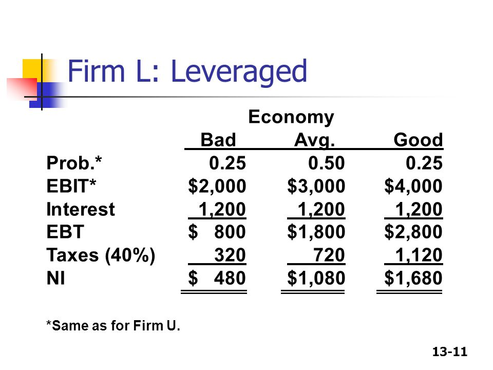 Firm L: Leveraged Economy Bad Avg. Good Prob.* 0.25 0.50 0.25