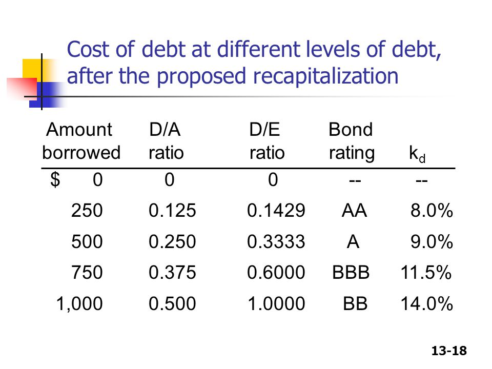 Cost of debt at different levels of debt, after the proposed recapitalization