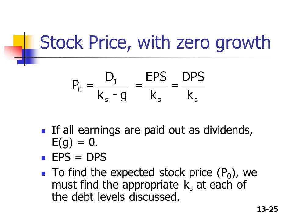 Stock Price, with zero growth