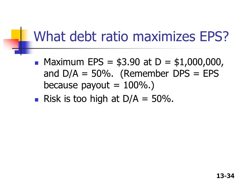 What debt ratio maximizes EPS