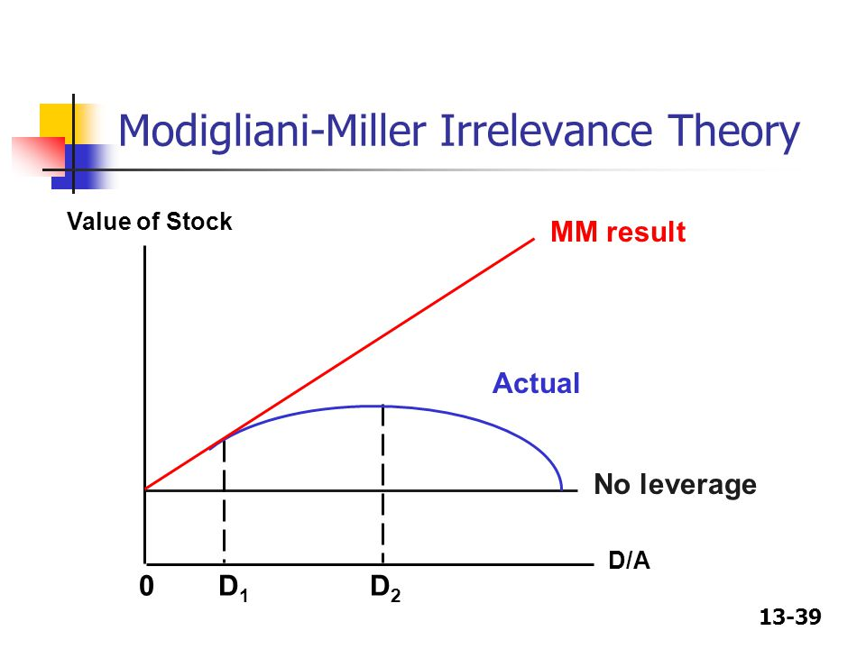 Modigliani-Miller Irrelevance Theory