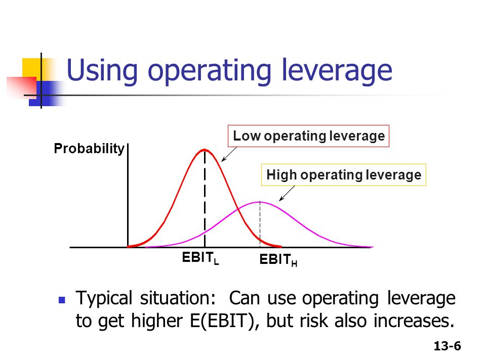 Using operating leverage