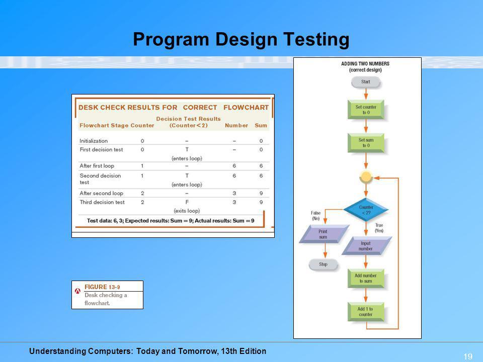 Program Design Testing