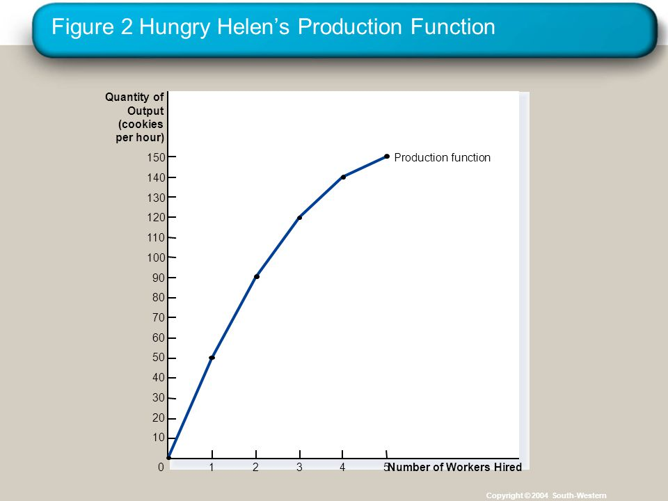 Figure 2 Hungry Helen's Production Function
