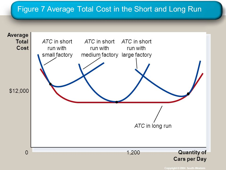 Figure 7 Average Total Cost in the Short and Long Run