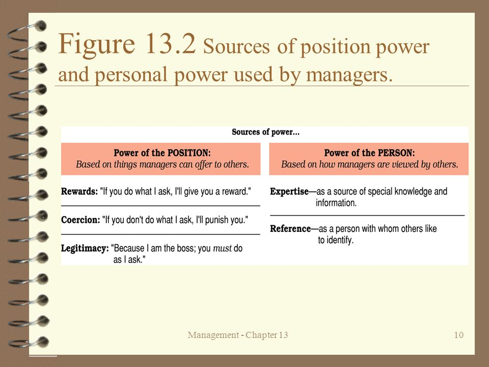 Figure 13.2 Sources of position power and personal power used by managers.