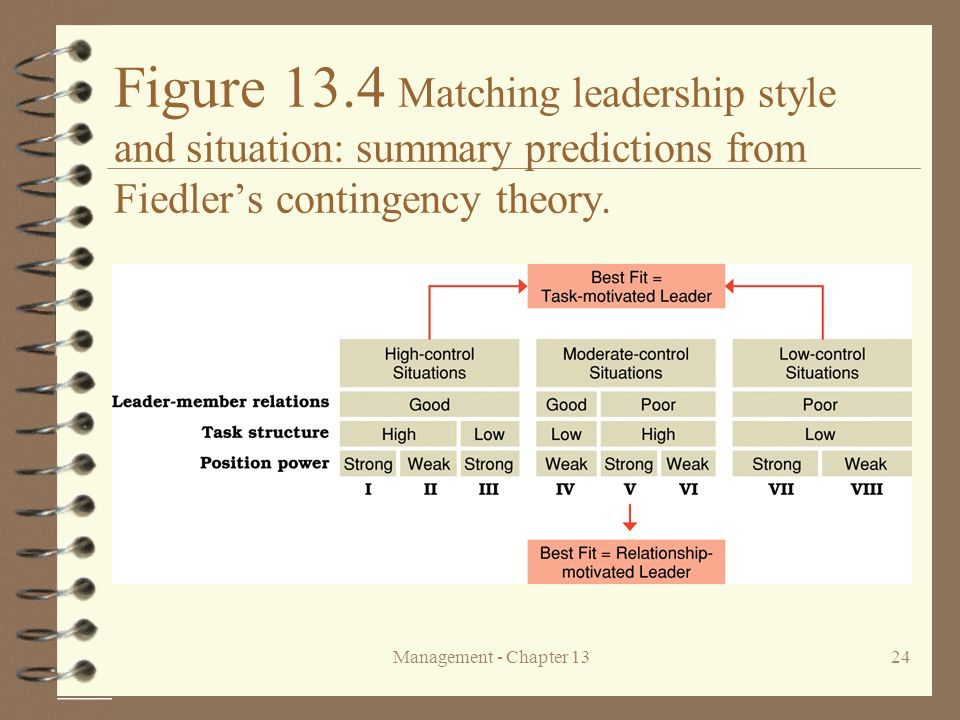 Figure 13.4 Matching leadership style and situation: summary predictions from Fiedler's contingency theory.