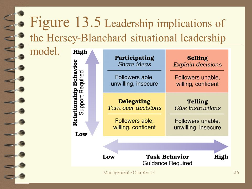 Figure 13.5 Leadership implications of the Hersey-Blanchard situational leadership model.
