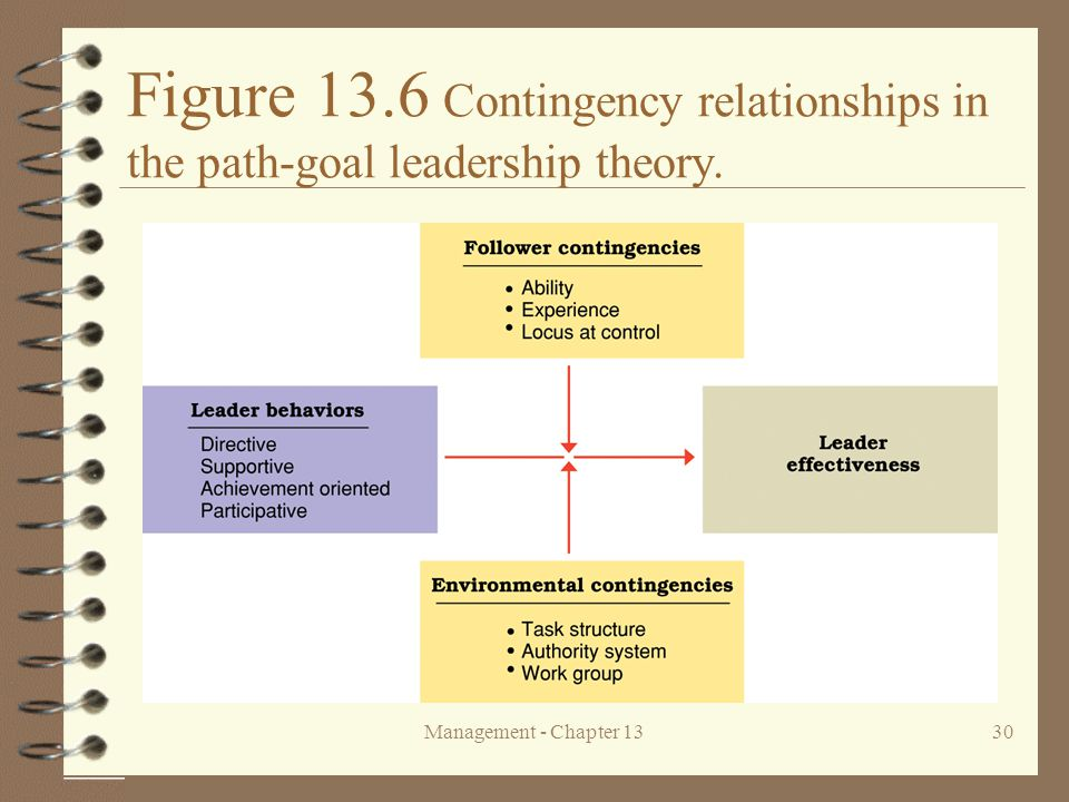Figure 13.6 Contingency relationships in the path-goal leadership theory.