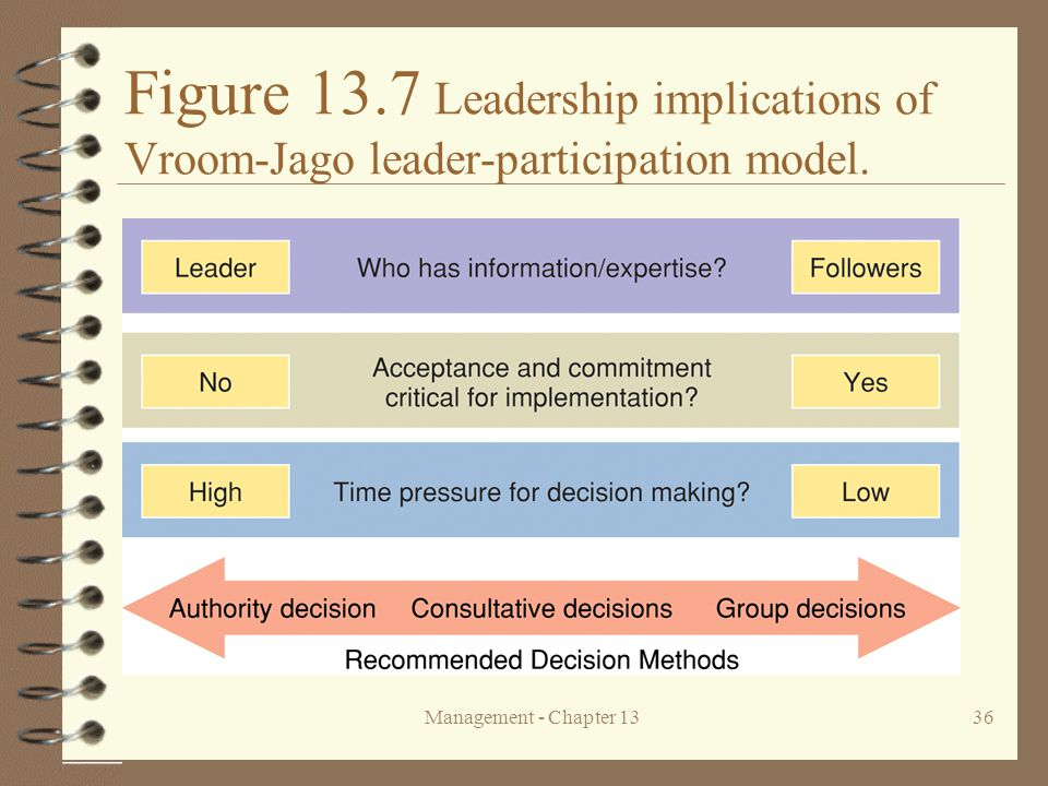 Figure 13.7 Leadership implications of Vroom-Jago leader-participation model.