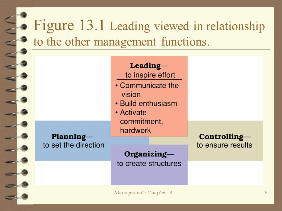Figure 13.1 Leading viewed in relationship to the other management functions.