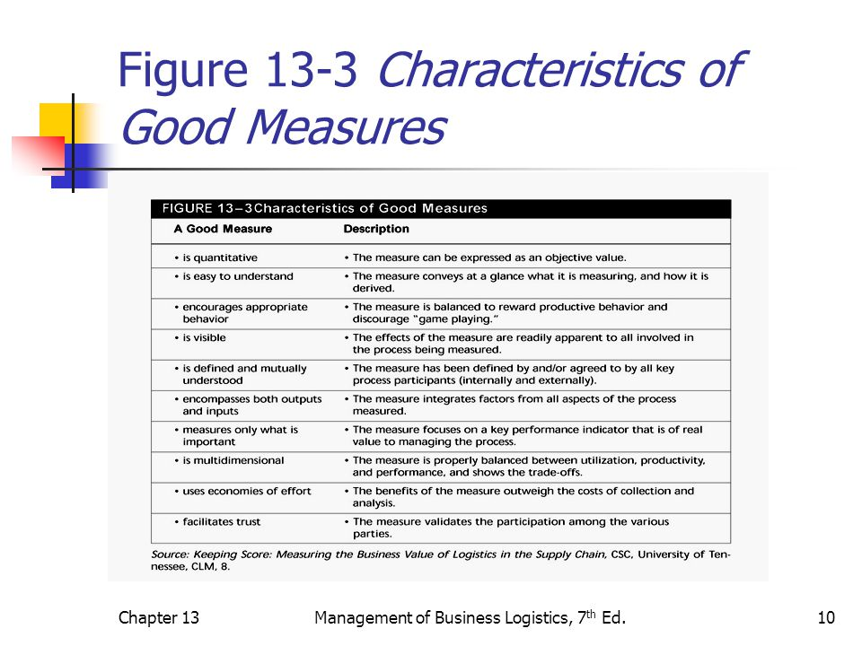 Figure 13-3 Characteristics of Good Measures