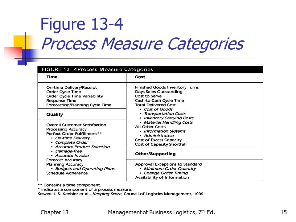 Figure 13-4 Process Measure Categories