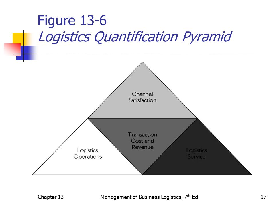 Figure 13-6 Logistics Quantification Pyramid