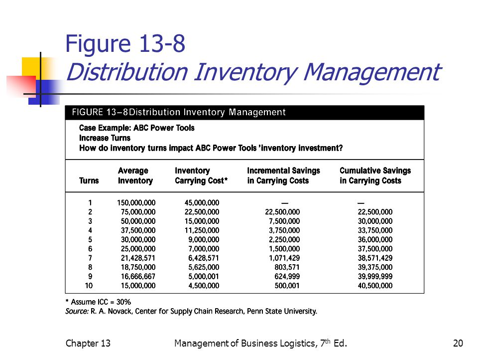 Figure 13-8 Distribution Inventory Management