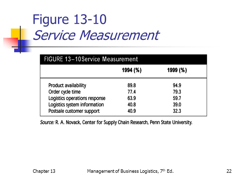 Figure 13-10 Service Measurement